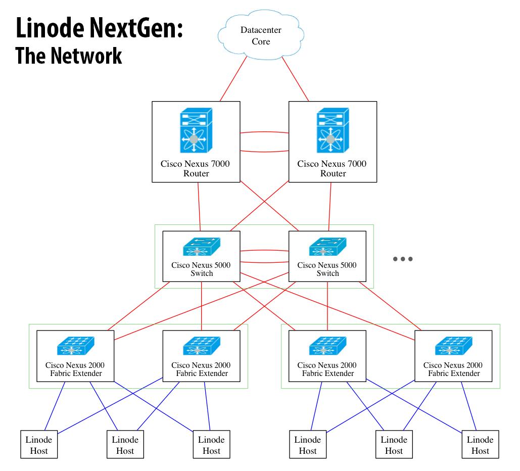 Linode-NextGen-Network