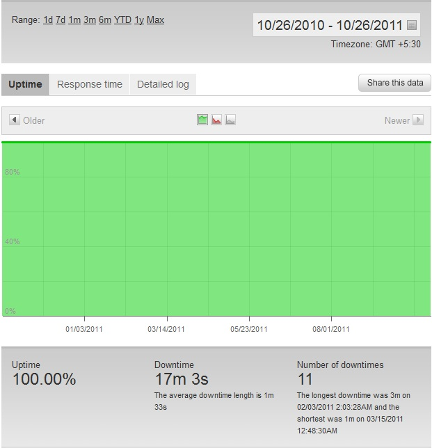 linode network uptime 1+ Years of Uptime with linode! Review