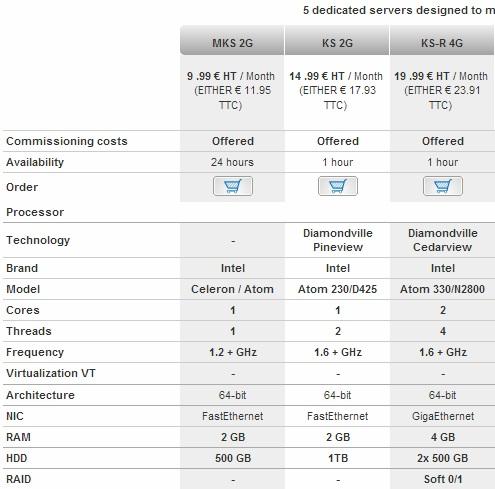 kimsufi mks2g $15 dedicated servers from OVH