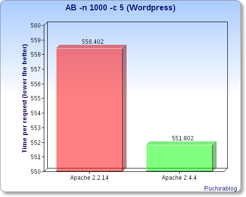 apache-2-4-wordpress