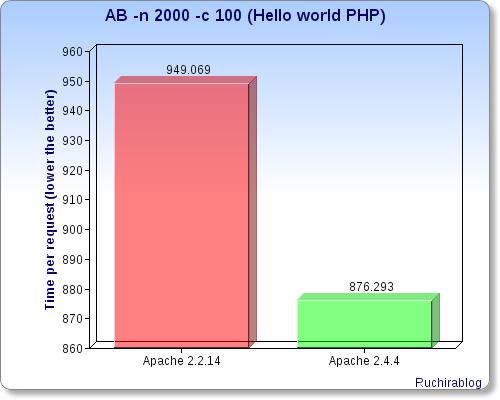 apache-2000