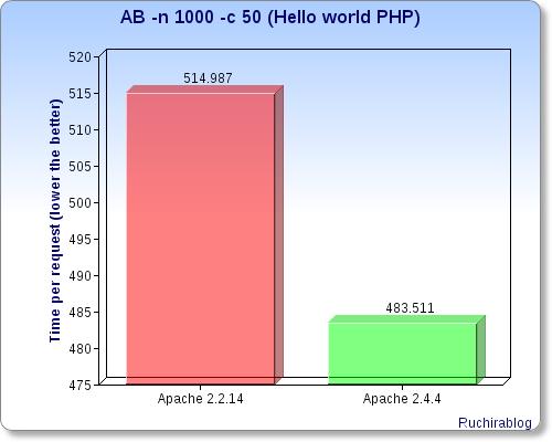 apache-php-1000