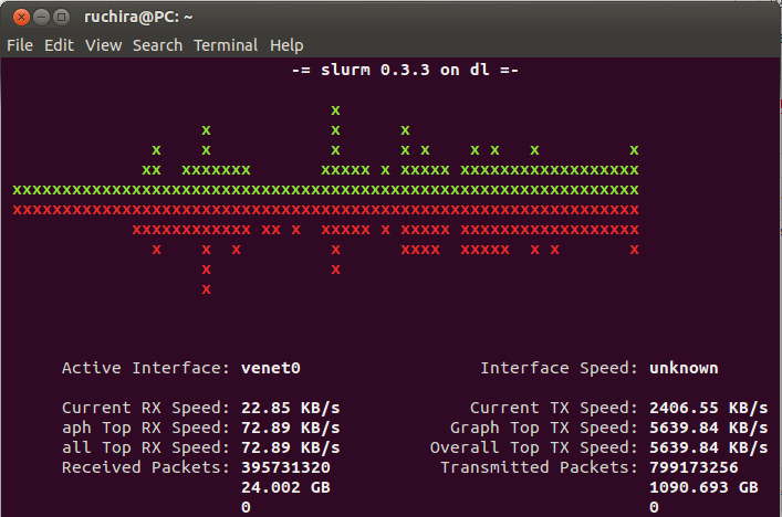 slurm Command line bandwidth monitors for Linux